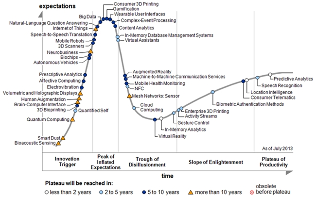 The Gartner Hype Cycle (2013)