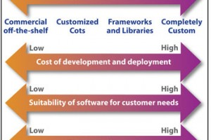 Buying vs. building software applications: the eternal dilemma