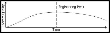 The Arc of Engineering